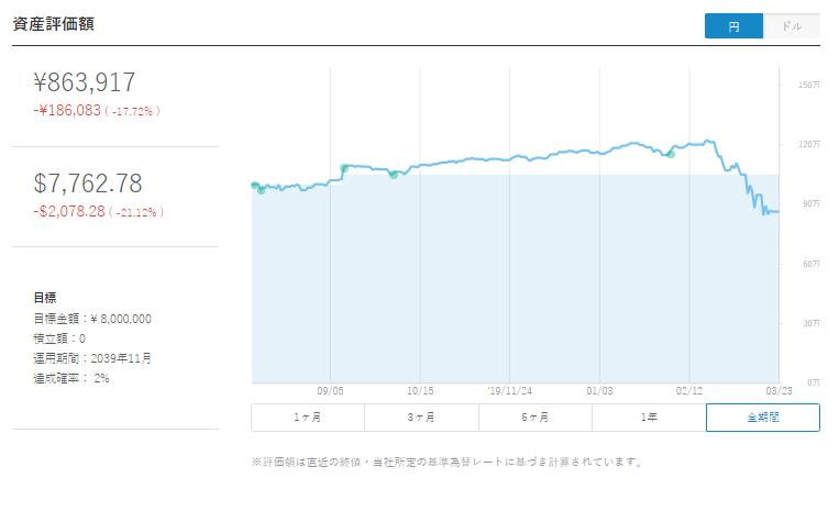 ウェルスナビ運用実績【3月21日時点の資産評価額】