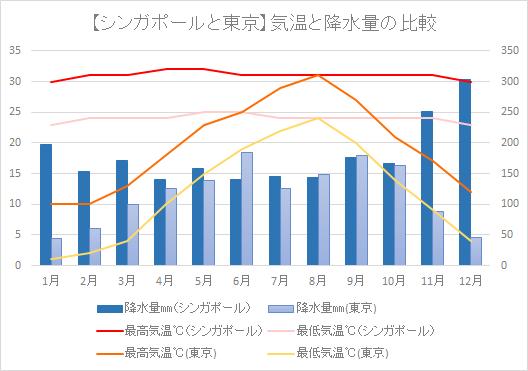 シンガポールと東京の気温と降水量を比較した図